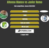 Alfonso Blanco vs Javier Romo h2h player stats