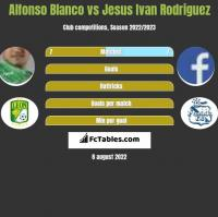 Alfonso Blanco vs Jesus Ivan Rodriguez h2h player stats