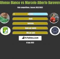 Alfonso Blanco vs Marcelo Alberto Barovero h2h player stats