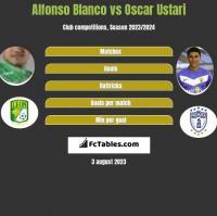 Alfonso Blanco vs Oscar Ustari h2h player stats