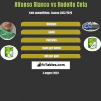 Alfonso Blanco vs Rodolfo Cota h2h player stats