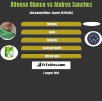 Alfonso Blanco vs Andres Sanchez h2h player stats