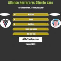 Alfonso Herrero vs Alberto Varo h2h player stats