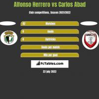 Alfonso Herrero vs Carlos Abad h2h player stats