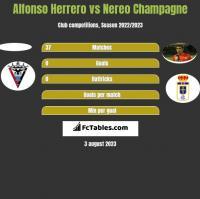 Alfonso Herrero vs Nereo Champagne h2h player stats