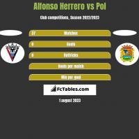 Alfonso Herrero vs Pol h2h player stats