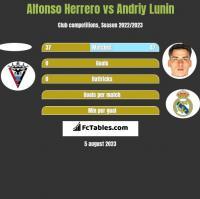 Alfonso Herrero vs Andriy Lunin h2h player stats