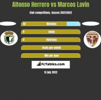 Alfonso Herrero vs Marcos Lavin h2h player stats