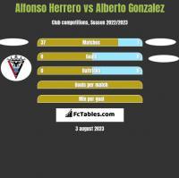 Alfonso Herrero vs Alberto Gonzalez h2h player stats