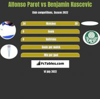 Alfonso Parot vs Benjamin Kuscevic h2h player stats