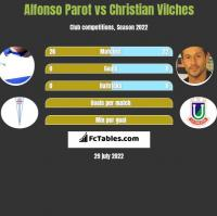 Alfonso Parot vs Christian Vilches h2h player stats