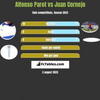 Alfonso Parot vs Juan Cornejo h2h player stats