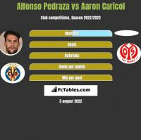 Alfonso Pedraza vs Aaron Caricol h2h player stats