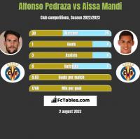 Alfonso Pedraza vs Aissa Mandi h2h player stats