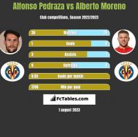 Alfonso Pedraza vs Alberto Moreno h2h player stats