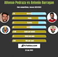 Alfonso Pedraza vs Antonio Barragan h2h player stats