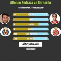 Alfonso Pedraza vs Bernardo h2h player stats