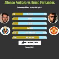 Alfonso Pedraza vs Bruno Fernandes h2h player stats