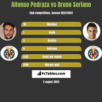 Alfonso Pedraza vs Bruno Soriano h2h player stats