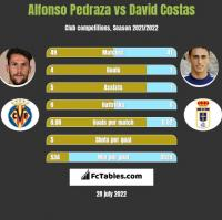 Alfonso Pedraza vs David Costas h2h player stats