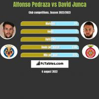 Alfonso Pedraza vs David Junca h2h player stats