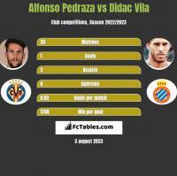 Alfonso Pedraza vs Didac Vila h2h player stats