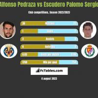 Alfonso Pedraza vs Escudero Palomo Sergio h2h player stats