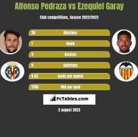 Alfonso Pedraza vs Ezequiel Garay h2h player stats