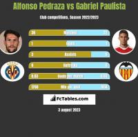 Alfonso Pedraza vs Gabriel Paulista h2h player stats
