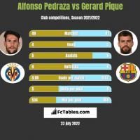 Alfonso Pedraza vs Gerard Pique h2h player stats