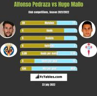Alfonso Pedraza vs Hugo Mallo h2h player stats