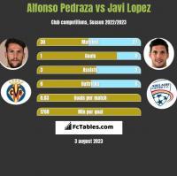 Alfonso Pedraza vs Javi Lopez h2h player stats