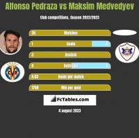 Alfonso Pedraza vs Maksim Medvedyev h2h player stats