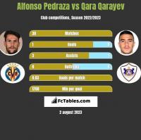 Alfonso Pedraza vs Qara Qarayev h2h player stats