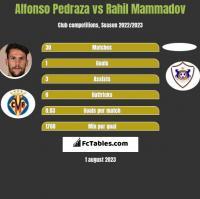 Alfonso Pedraza vs Rahil Mammadov h2h player stats