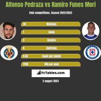 Alfonso Pedraza vs Ramiro Funes Mori h2h player stats