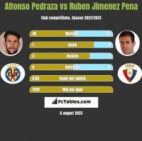 Alfonso Pedraza vs Ruben Jimenez Pena h2h player stats
