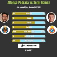 Alfonso Pedraza vs Sergi Gomez h2h player stats