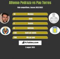 Alfonso Pedraza vs Pau Torres h2h player stats
