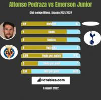 Alfonso Pedraza vs Emerson Junior h2h player stats