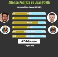 Alfonso Pedraza vs Juan Foyth h2h player stats