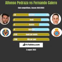 Alfonso Pedraza vs Fernando Calero h2h player stats