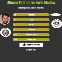 Alfonso Pedraza vs Kevin Medina h2h player stats