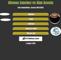 Alfonso Sanchez vs Alan Acosta h2h player stats