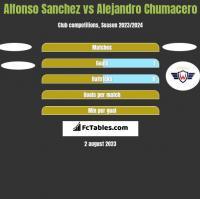 Alfonso Sanchez vs Alejandro Chumacero h2h player stats