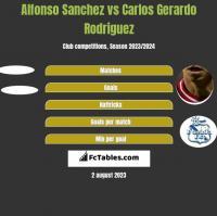 Alfonso Sanchez vs Carlos Gerardo Rodriguez h2h player stats