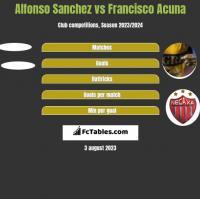 Alfonso Sanchez vs Francisco Acuna h2h player stats