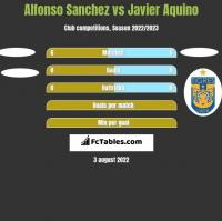 Alfonso Sanchez vs Javier Aquino h2h player stats