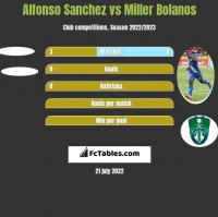 Alfonso Sanchez vs Miller Bolanos h2h player stats