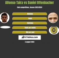 Alfonso Taira vs Daniel Offenbacher h2h player stats